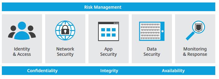 معرفی بهترین راهکارهای امنیتی از دیدگاه Citrix