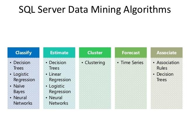 آشنایی با الگوریتمهای دادهکاوی یا Data Mining