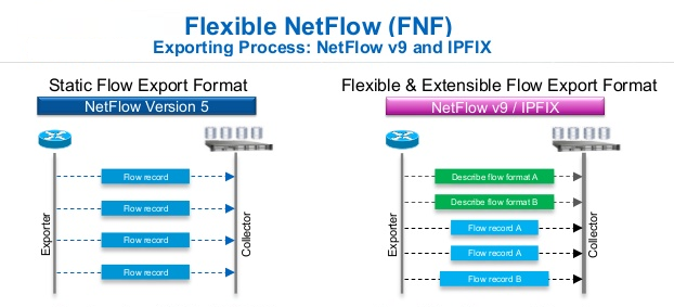 بررسی Original NetFlow و Flexible NetFlow