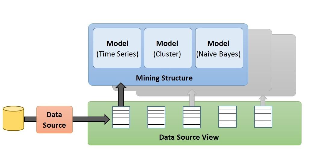 مفهوم داده کاوی (Data Mining) و نحوه کارکرد آن
