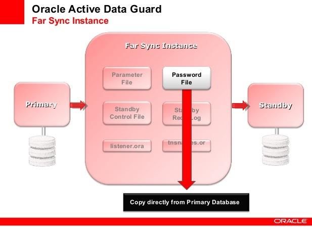 معرفی قابلیتهای Oracle Active Data Guard