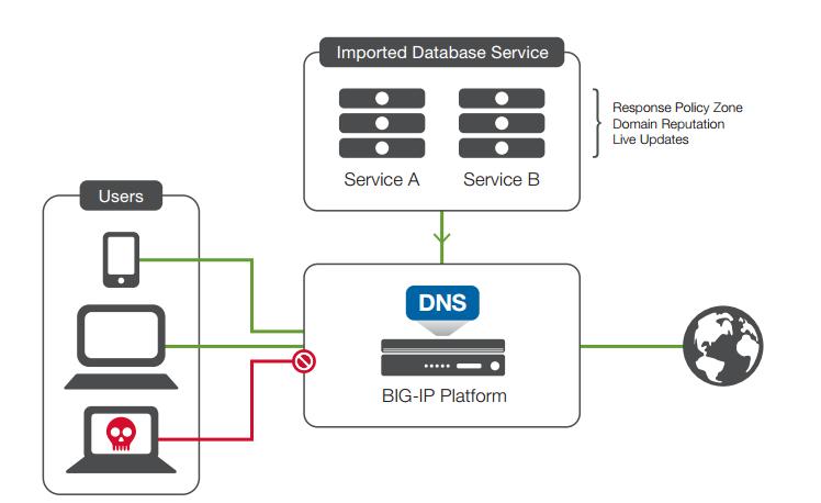معرفی قابلیت های F5 BIG-IP DNS