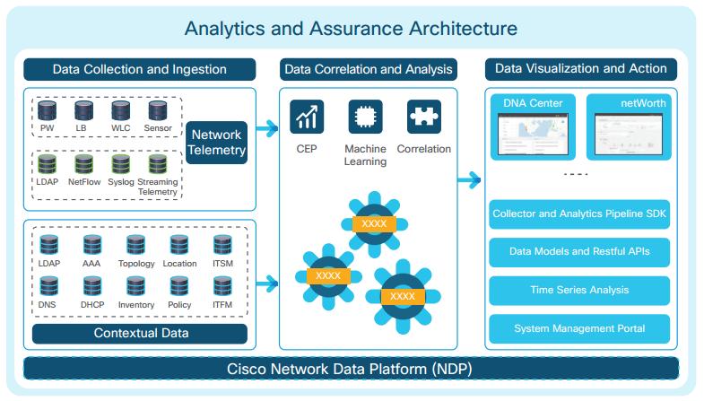 معرفی Cisco DNA Center و ویژگیهای Cisco DNA Analytics