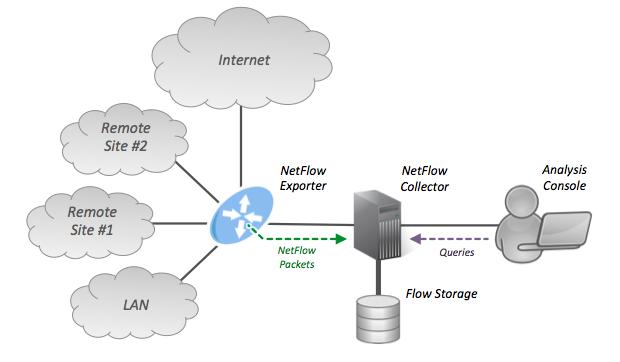 آشنایی با اجزای Flexible NetFlow