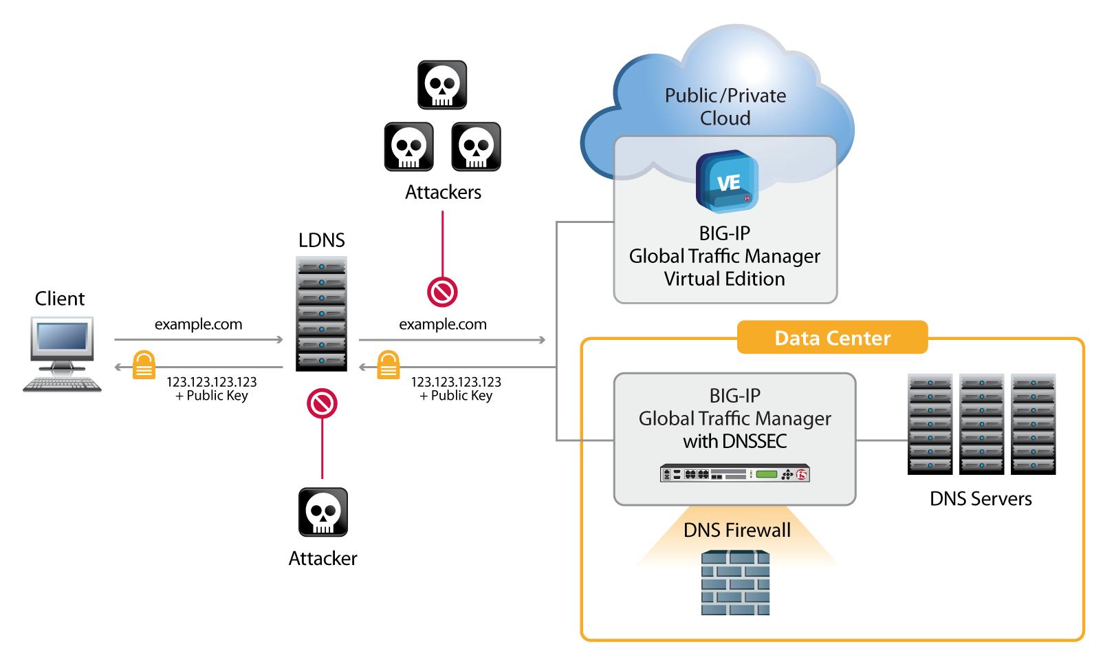 معرفی قابلیت های F5 BIG-IP DNS - قسمت اول
