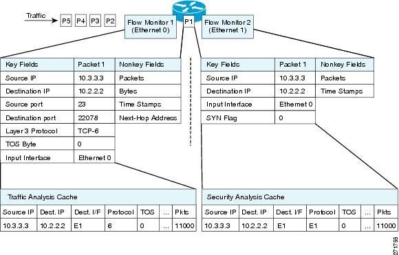 بررسی اجزای Flexible NetFlow