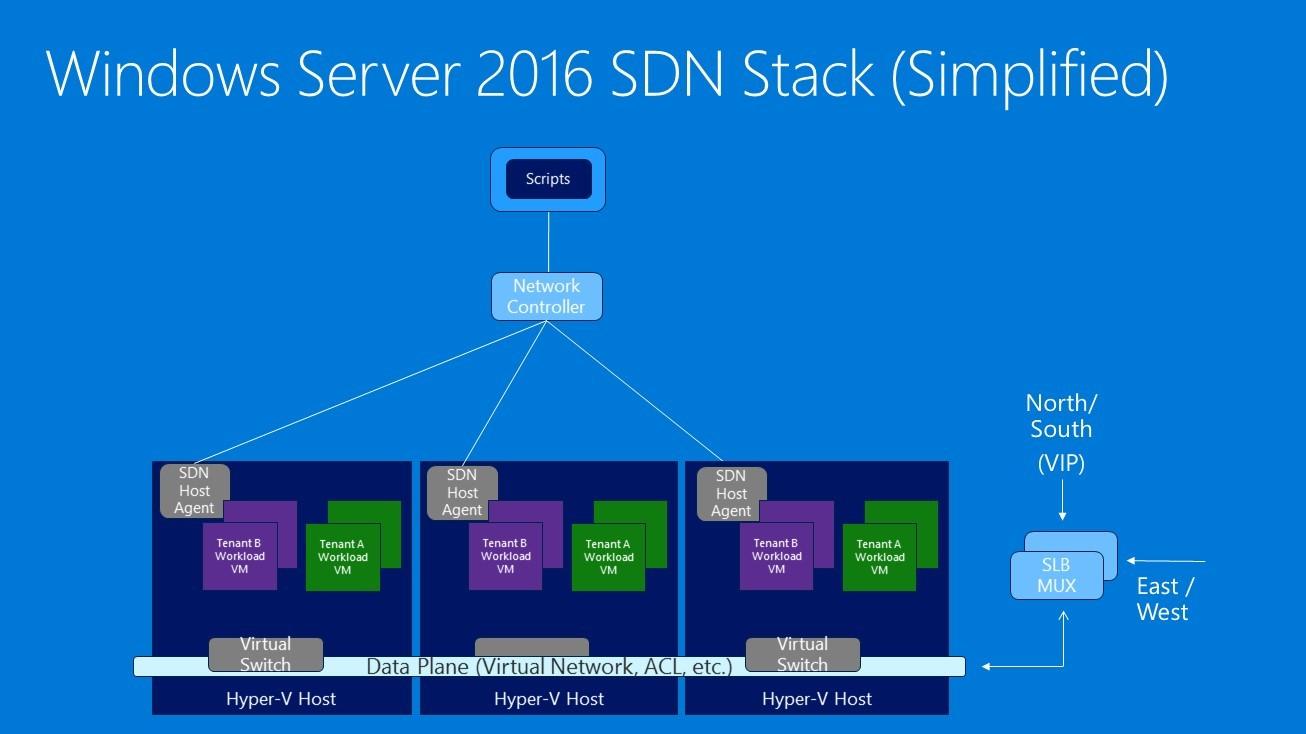ارائه قابلیت های شبکه مبتنی بر نرمافزار یا SDN در ویندوز سرور 2016