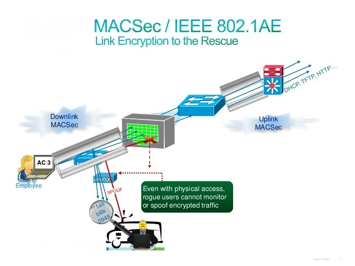قابلیتهای Media Access Control Security یا MACsec