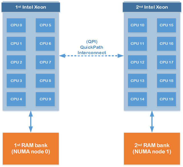 مفهوم NUMA و نحوه کارکرد آن در ESXi