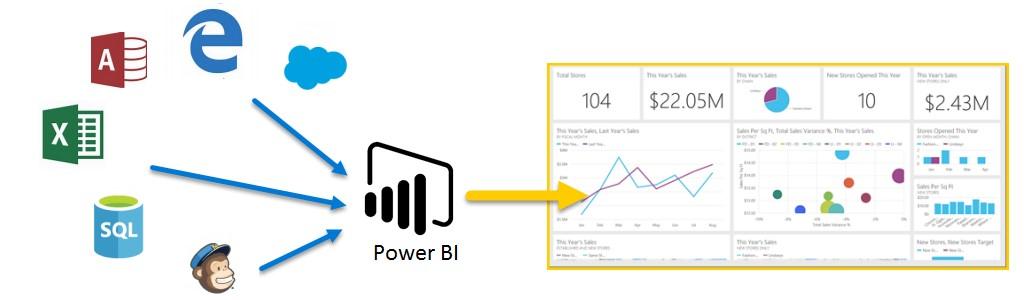 آشنایی با Power BI و انواع آن