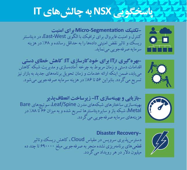 مجازی سازی شبکه NSX