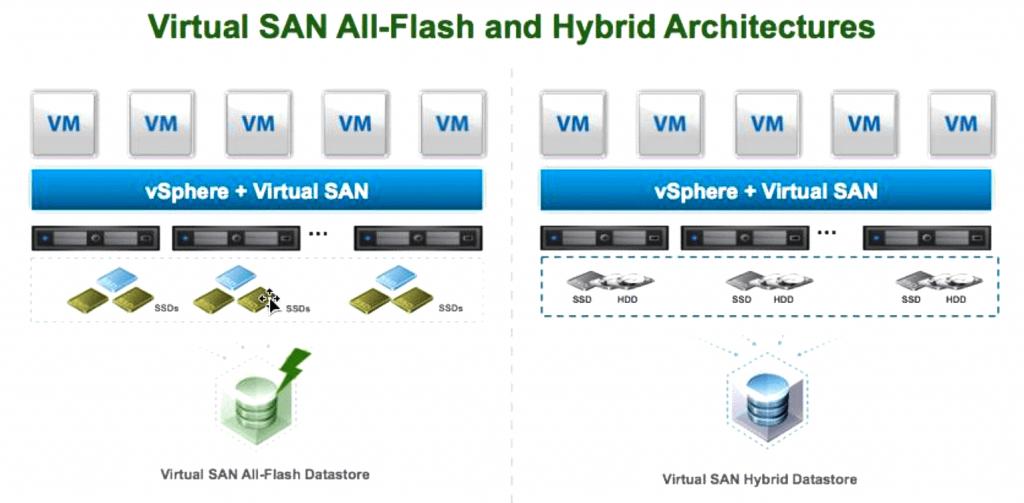 ذخیره سازی مبتنی بر نرم افزار Virtual SAN All-Flash