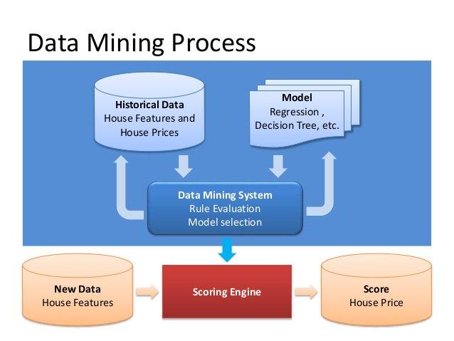 بررسی مدلهای دادهکاوی و سرویسهای آنالیز- داده کاوی