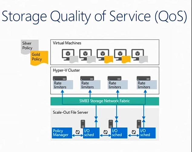 مفهوم Storage QoS در Windows Server 2016