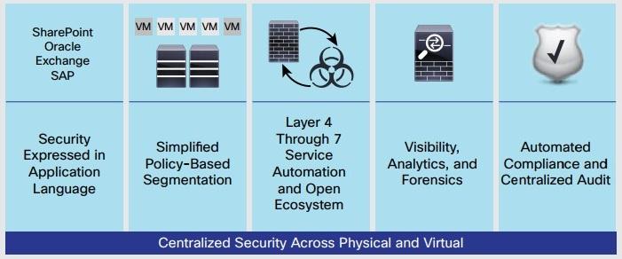 امنیت زیرساخت سیسکو با Cisco ACI Security