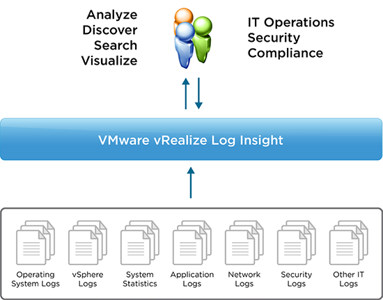 راهکار VMware vRealize Log Insight