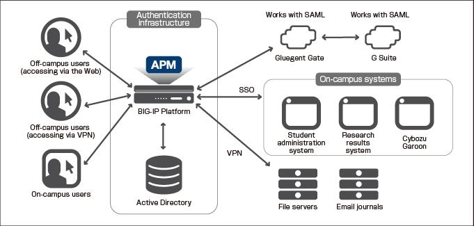بررسی مزایای استفاده از BIG-IP APM