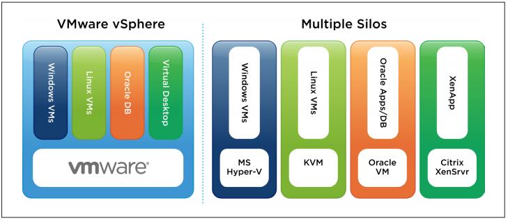 راهکار مجازی سازی سرور VMware vSphere