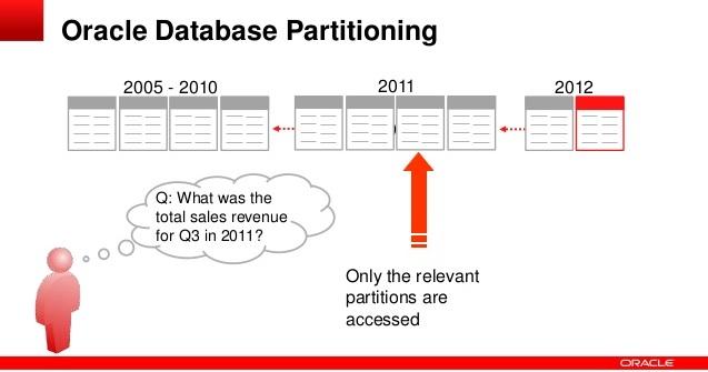مزایای استفاده از Oracle Partitioning
