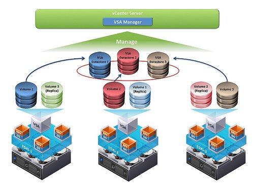 بررسی VMware vSphere Storage Appliance یا به اختصار VSA