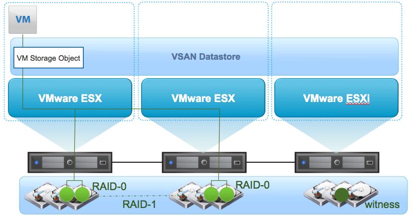همه چیز درباره VMware Virtual SAN