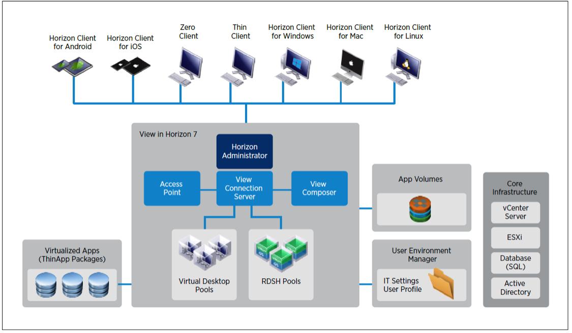 بررسی مزایای جدید VMware Horizon 7