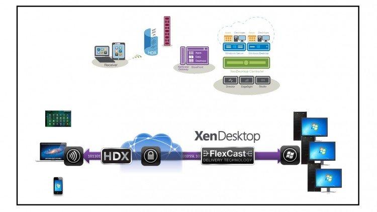 مزایای پیادهسازی VDI با XenDesktop