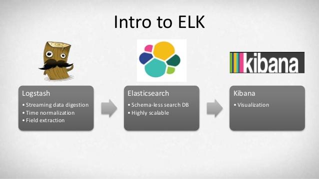 بررسی تکنولوژی ELK Stack