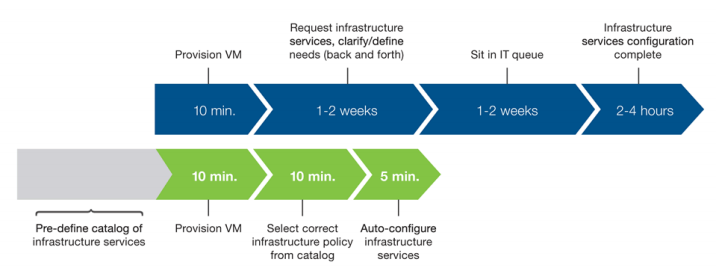 F5 architecture review for VMware NSX