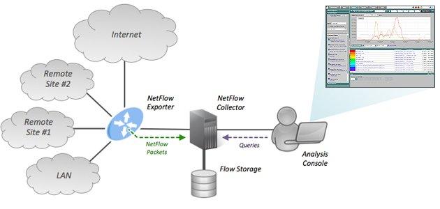 مانیتورینگ امنیتی با Flexible NetFlow