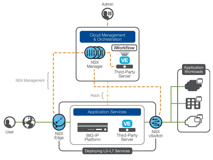 بررسی معماری F5 برای VMware NSX