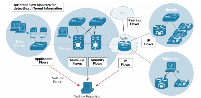 بررسی تکنولوژی Cisco IOS Flexible NetFlow