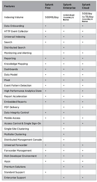 ویژگیهای Splunk Enterprise و مزایای استفاده از آن