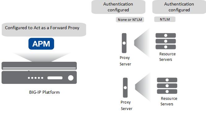 ایجاد امنیت و کنترل دسترسی متمرکز با BIG-IP APM