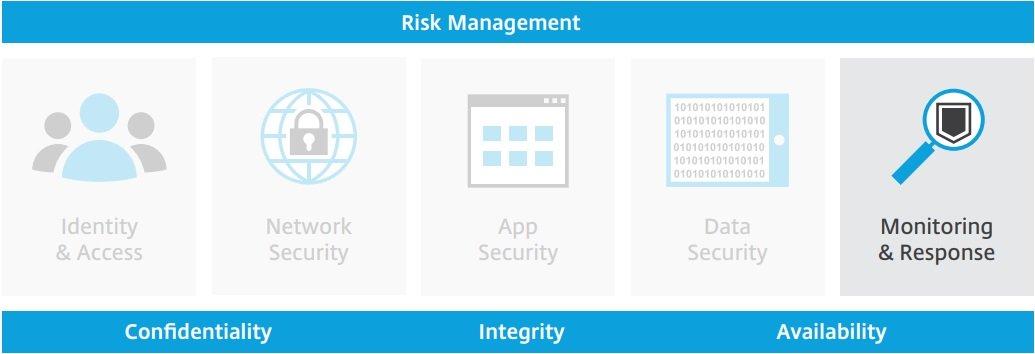 بهبود امنیت سازمان، با استفاده از ابزاهای مانیتورینگ مناسب از دیدگاه Citrix