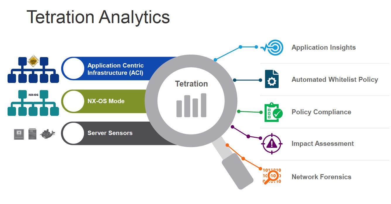 معرفی قابلیت های Cisco Tetration Platform