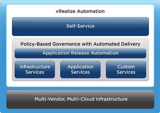 بررسی قابلیت های VMware vRealize Automation