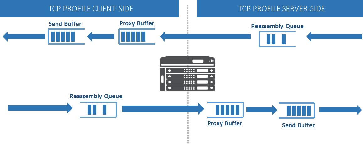 بهینهسازی عملکرد برنامههای تحت WAN و LAN با استفاده از TCP Express