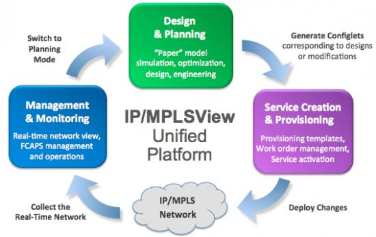 معرفی WANDL IP/MPLSView و قابلیتهای آن