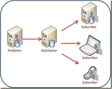 اجزای تشکیل دهنده SQL Server Replication