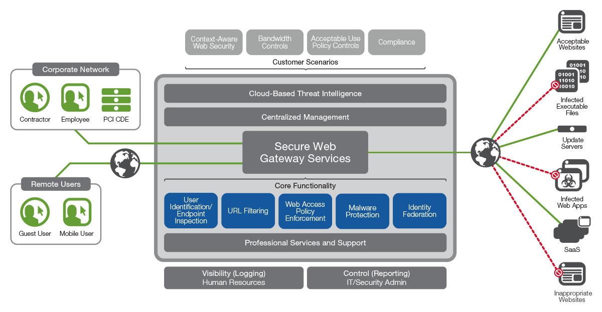 امنیت وب با استفاده از قابلیت های BIG-IP APM