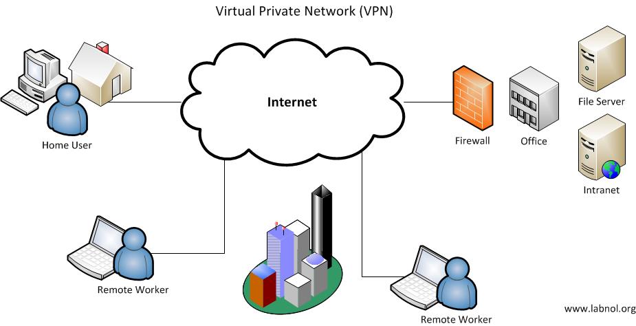 بررسی انواع پروتکلهای (Virtual Private Networks (VPN