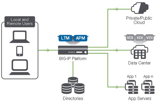 مزایای استفاده از BIG-IP Access Policy Manager