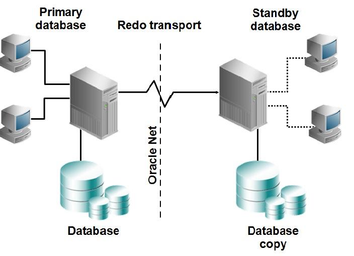 همه چیز درباره Oracle Data Guard