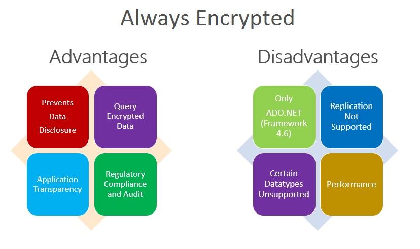بررسی امنیت دادهها در SQL Server 2016