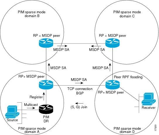بررسی پروتکل های مسیریابی PIM