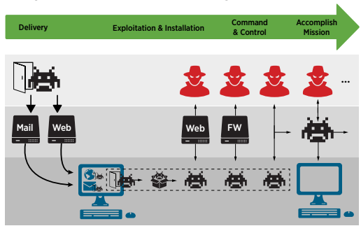 مزایای استفاده از Splunkدر شناسایی و مقابله با تهدیدات پیشرفته