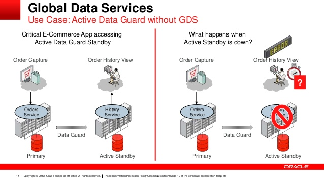 (Global Data Services (GDS