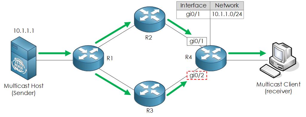 همهچیز دربارهی Multicast Forwarding و Reverse Path Forwarding
