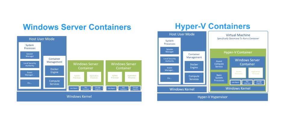 بررسی مفهوم Container و Docker